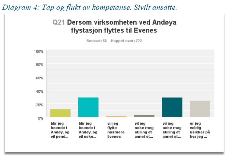 SIVIL MOTSTAND: Også de sivilt ansatte ved Andøya flystasjon er negative til å bli med på flyttelasset til Evenes. Illustrasjon: ANDØY KOMMUNE